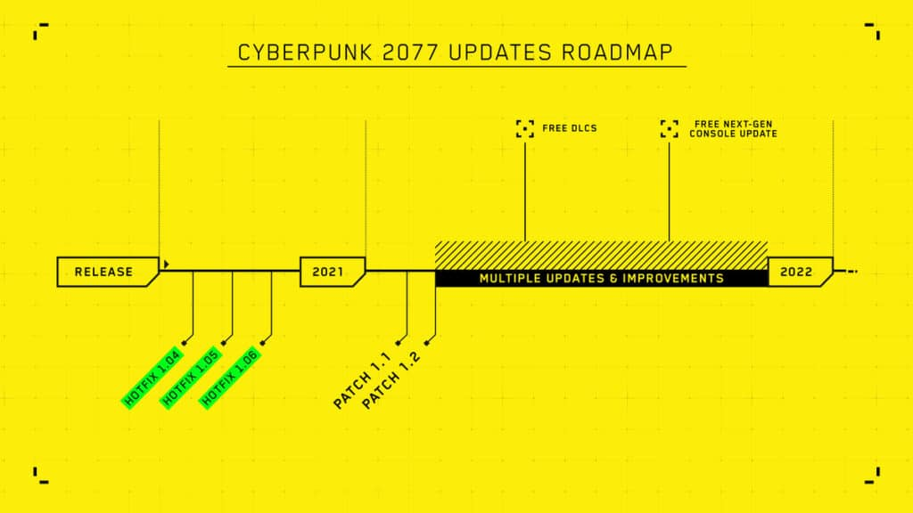 What Happened to Cyberpunk 2077
